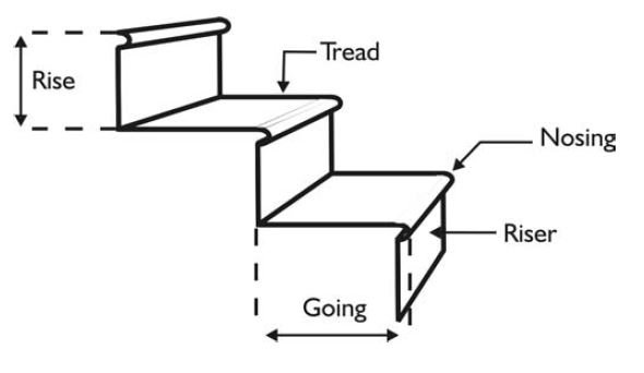pool stairs terms diagram